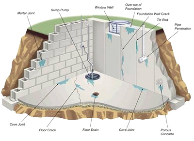 A wet basement can damage your home!