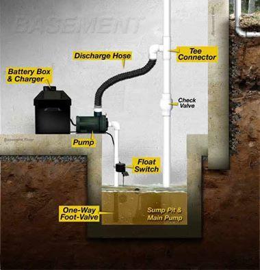 Sump Pump Installation Umbrella Basement Waterproofing